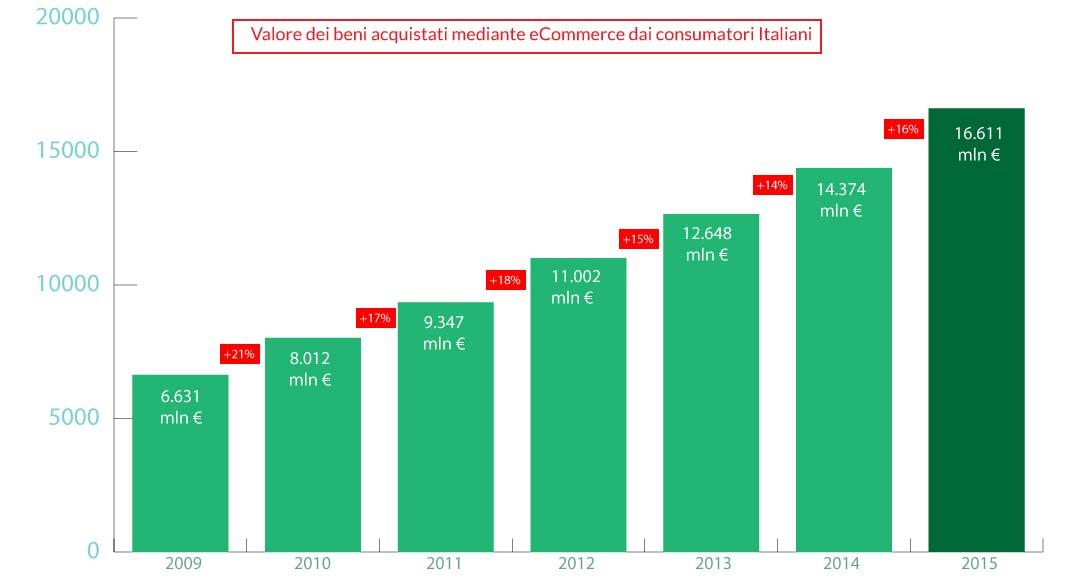 grafico-acquisti-ecommerce-italia-anno